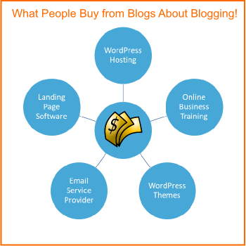 Diagram shows What to Sell on Blogs in order to make money writing blogs..